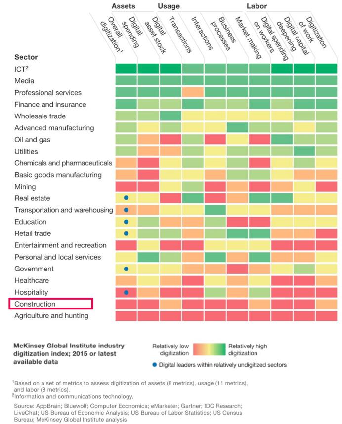 Baubranche-Digitalisierungsindex