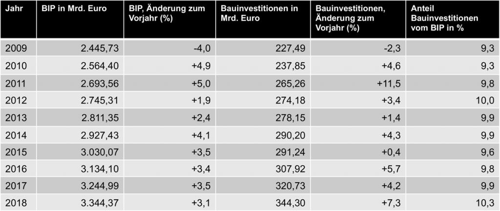 Bruttoinlandsprodukt-Bauinvestitionen-Bundesamt