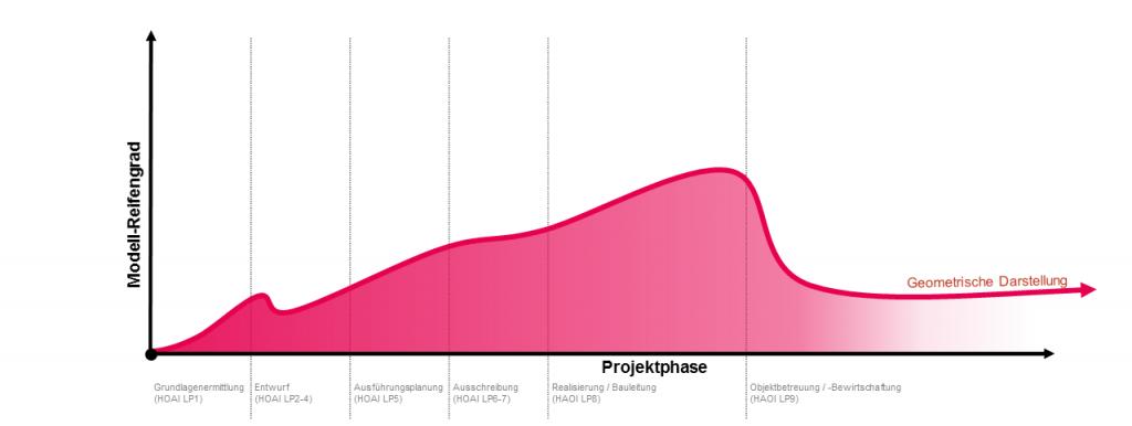 LOD-Projektphase-Geometrische-Darstellung