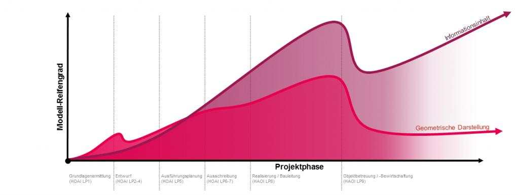 LOD-Projektphase-modell-reifengrad