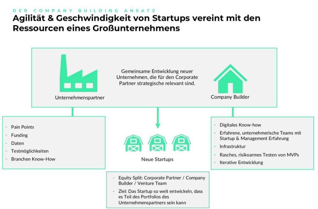 Wallworks Startup