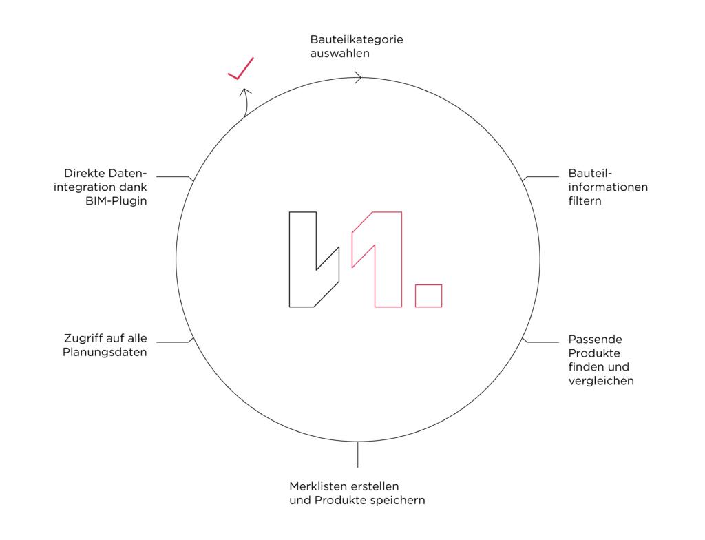 kreislauf-architektur-baubranche