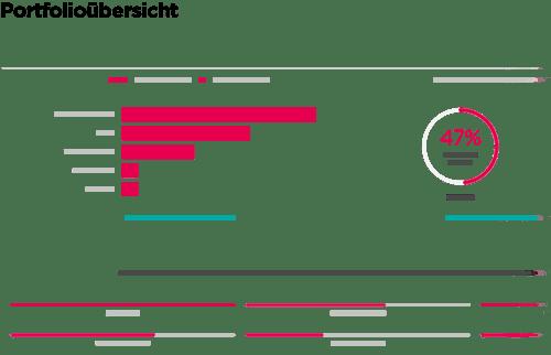 Plan.One Hersteller Analytics
